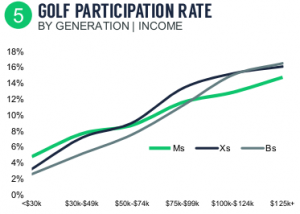 NGF Golf Participation rate