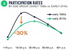 NGF Millennial Golf Participation rates