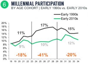 NGF Millennial Participation